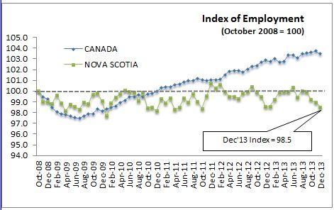 Stats Canada Labour Force Survey January 10, 2014