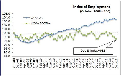 Stats Canada Labour Force Survey January 10, 2014