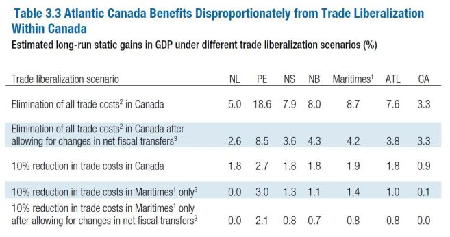 trade-liberalization